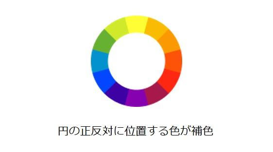 円の正反対に位置する色が補色